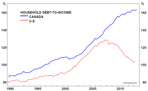 Canadian versus US household debt. Image source.